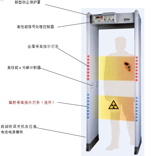 02PN20 Elliptic高性能进口金属探测门